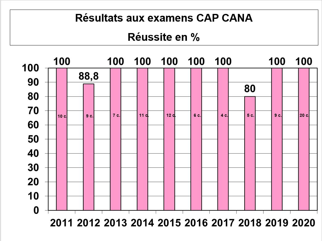 result cana